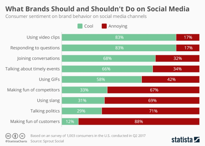 A chart showing that consumers expect brands to respond to questions and use video clips on social media but disapprove talking politics and making fun of consumers